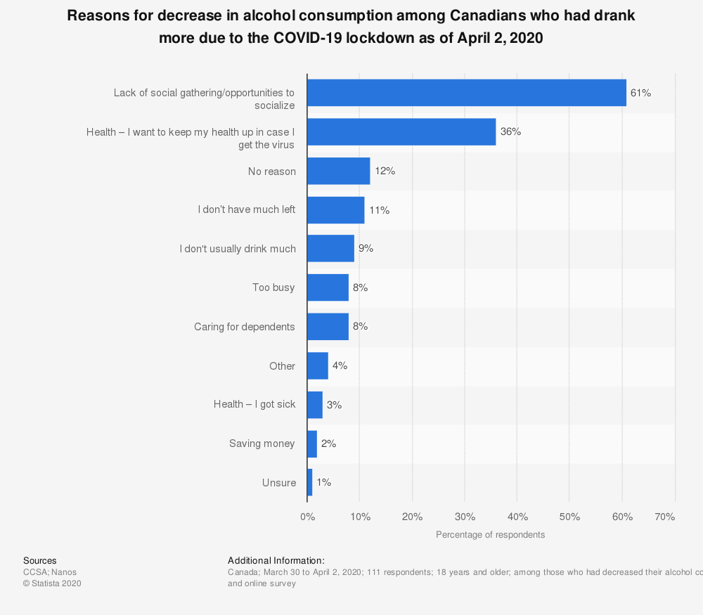 Statistic: Reasons for decrease in alcohol consumption among Canadians who had drank more due to the COVID-19 lockdown as of April 2, 2020 | Statista