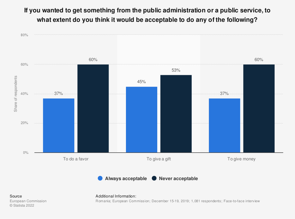 Statistic: If you wanted to get something from the public administration or a public service, to what extent do you think it would be acceptable to do any of the following?   Statista
