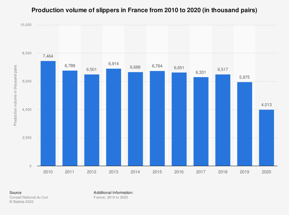 Statistic: Production volume of slippers in France from 2010 to 2020 (in thousand pairs) | Statista