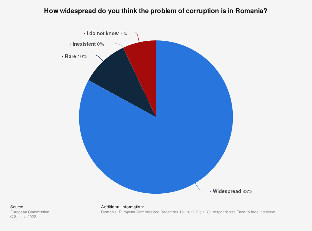Statistic: How widespread do you think the problem of corruption is in Romania? | Statista