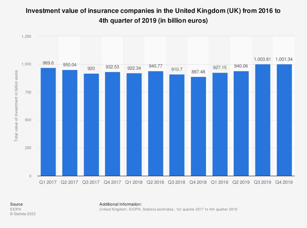 Statistic: Investment value of insurance companies in the United Kingdom (UK) from 2016 to 4th quarter of 2019 (in billion euros) | Statista