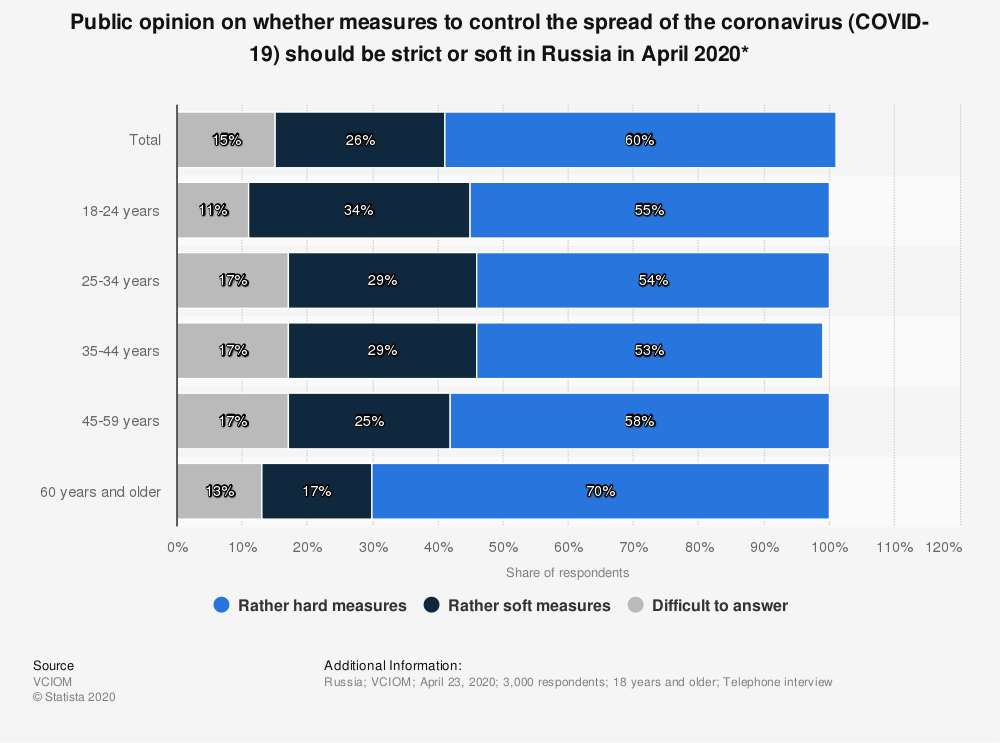 Statistic: Public opinion on whether measures to control the spread of the coronavirus (COVID-19) should be strict or soft in Russia in April 2020*   Statista