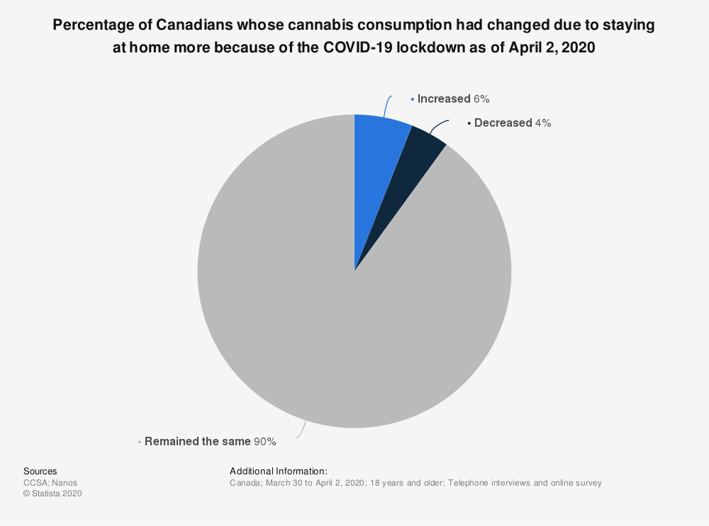 Statistic: Percentage of Canadians whose cannabis consumption had changed due to staying at home more because of the COVID-19 lockdown as of April 2, 2020 | Statista