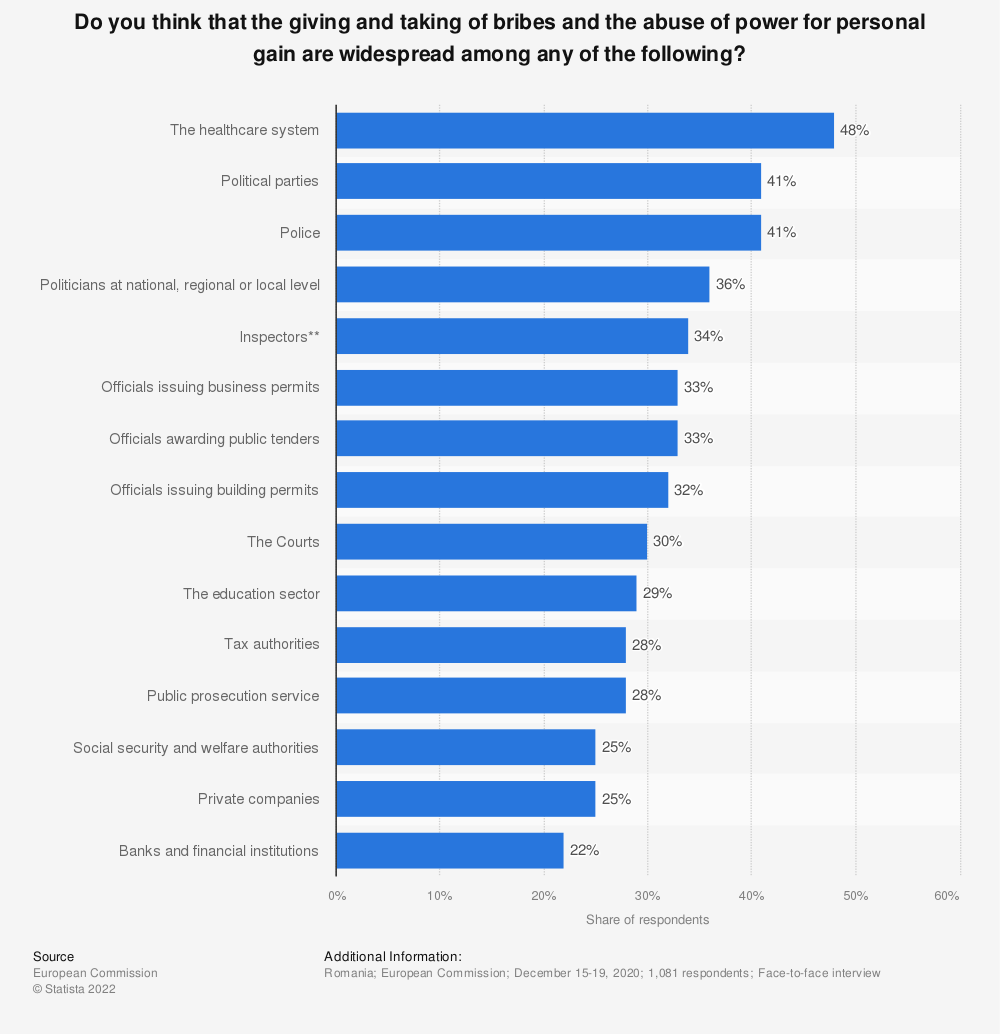 Statistic: Do you think that the giving and taking of bribes and the abuse of power for personal gain are widespread among any of the following? | Statista
