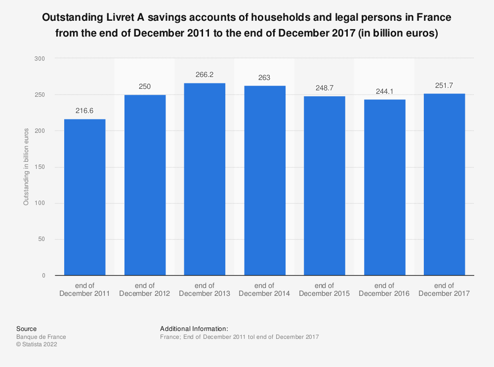 Statistic: Outstanding Livret A savings accounts of households and legal persons in France from the end of December 2011 to the end of December 2017 (in billion euros) | Statista