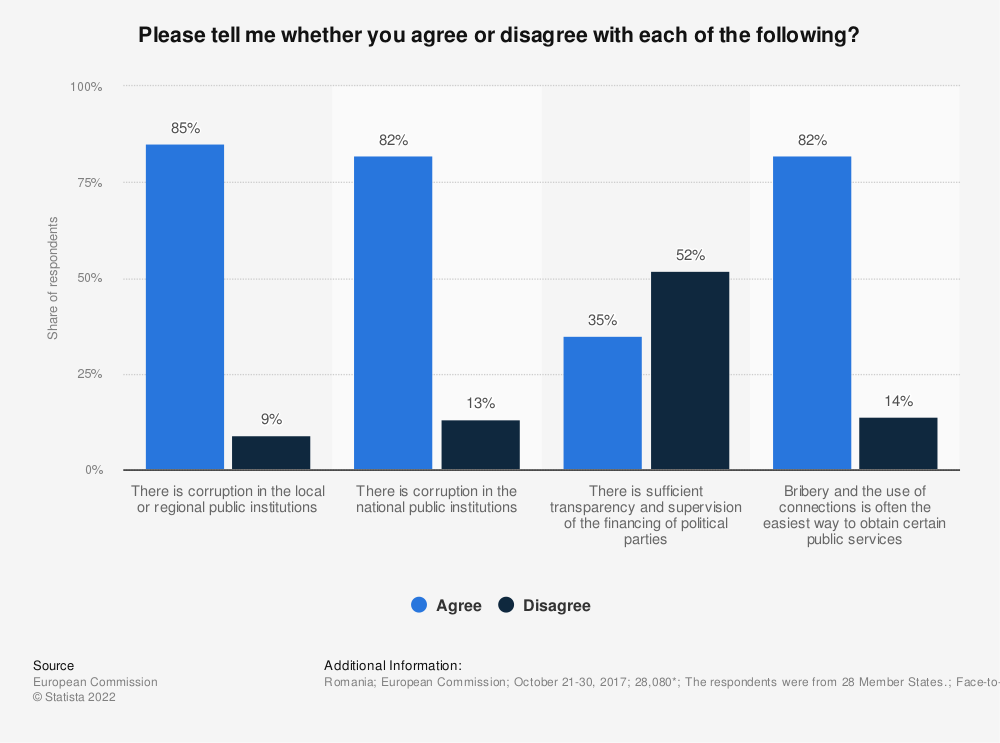 Statistic: Please tell me whether you agree or disagree with each of the following? | Statista