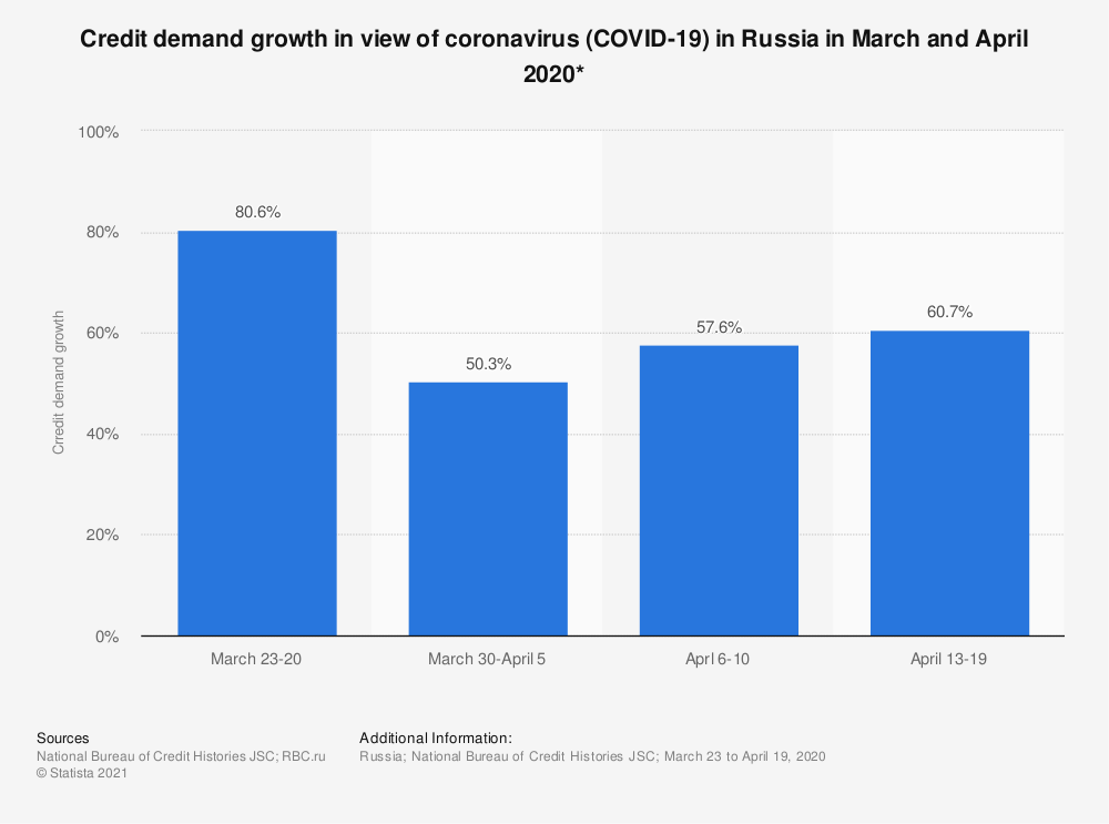 Statistic: Credit demand growth in the view of coronavirus (COVID-19) in Russia in March and April 2020* | Statista