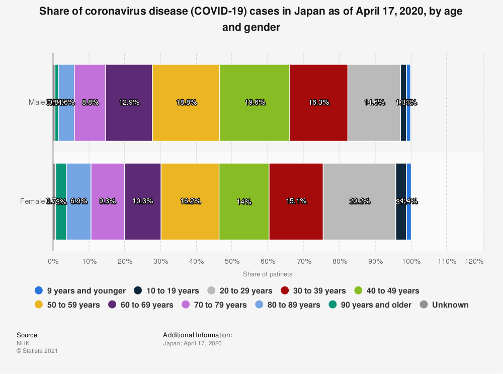 Statistic: Share of coronavirus disease (COVID-19) cases in Japan as of April 17, 2020, by age and gender | Statista