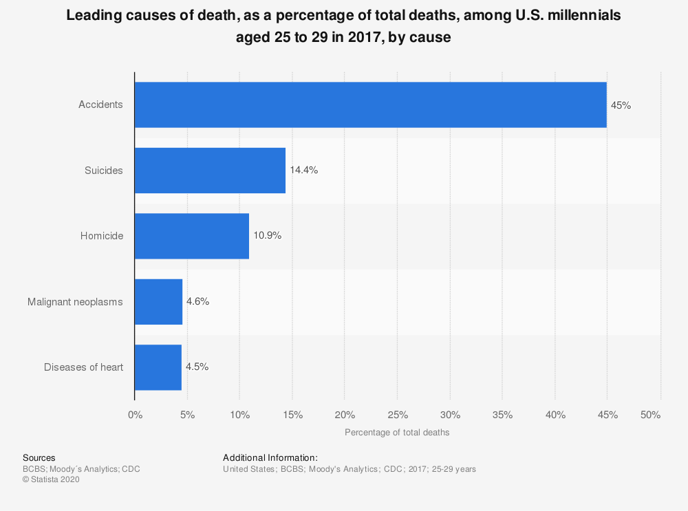 Statistic: Leading causes of death, as a percentage of total deaths, among U.S. millennials aged 25 to 29 in 2017, by cause | Statista