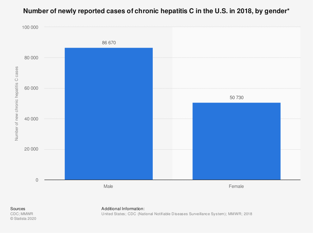 Statistic: Number of newly reported cases of chronic hepatitis C in the U.S. in 2018, by gender* | Statista