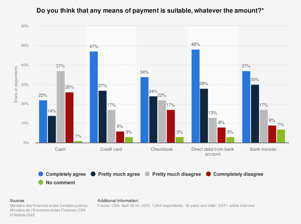 Statistic: Do you think that any means of payment is suitable, whatever the amount?* | Statista