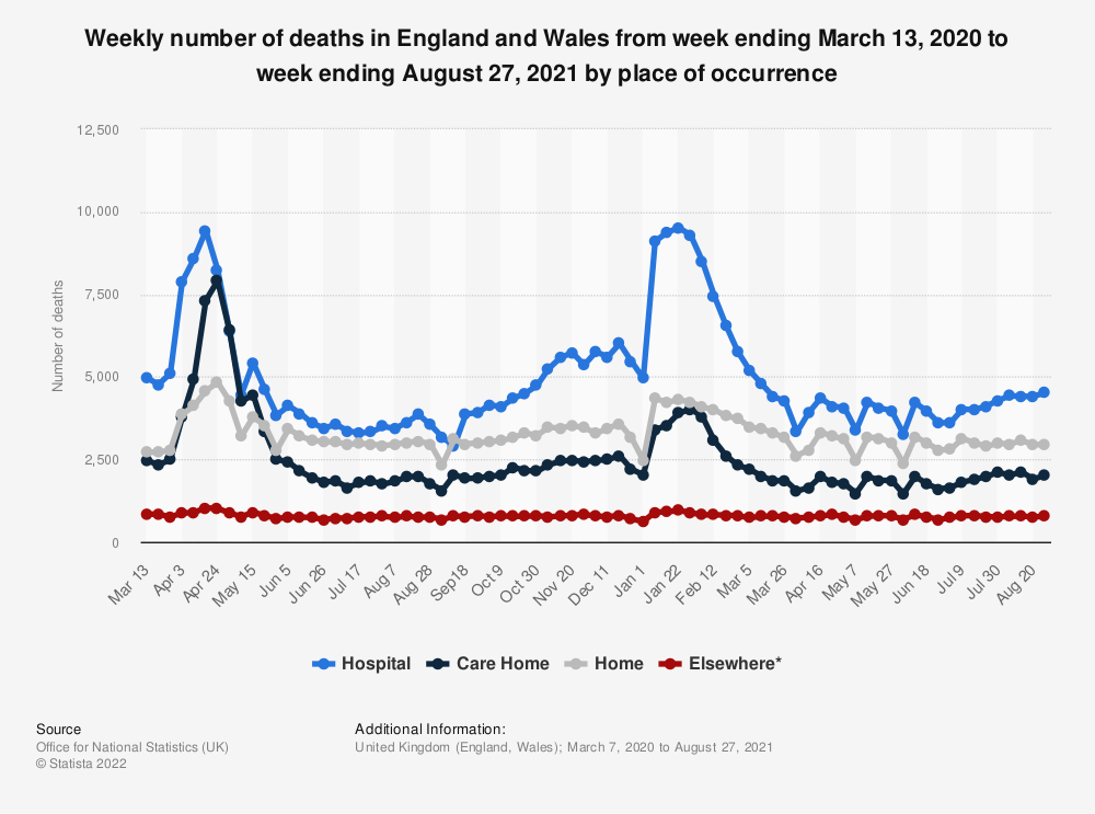Statistic: Weekly number of deaths in England and Wales from week ending March 13, 2020 to week ending January 8, 2021 by place of occurrence | Statista