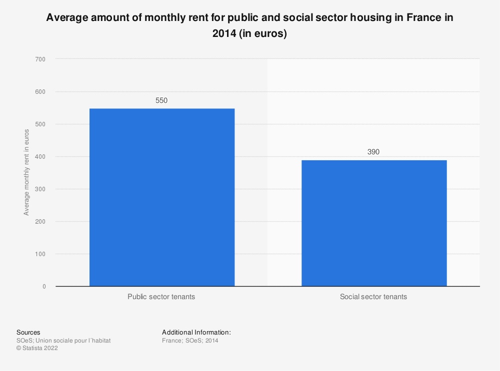 Statistic: Average amount of monthly rent for public and social sector housing in France in 2014 (in euros)   Statista