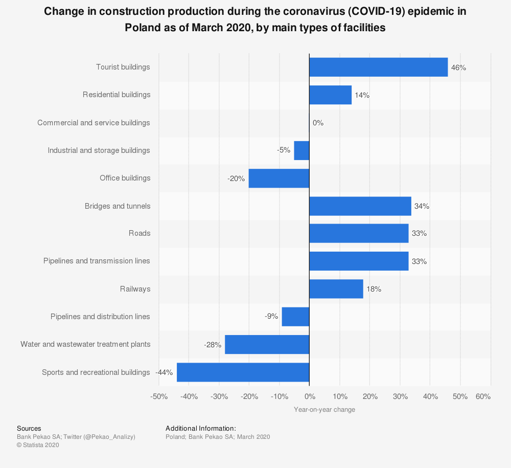 Statistic: Change in construction production during the coronavirus (COVID-19) epidemic in Poland as of March 2020, by main types of facilities | Statista