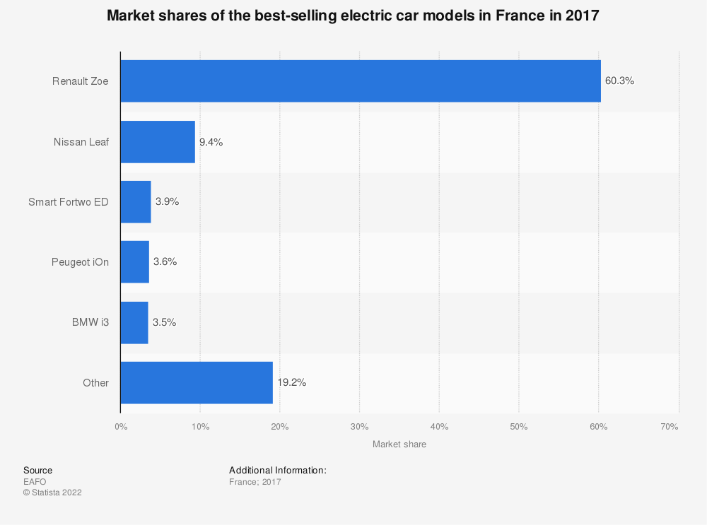 Statistic: Market shares of the best-selling electric car models in France in 2017   Statista