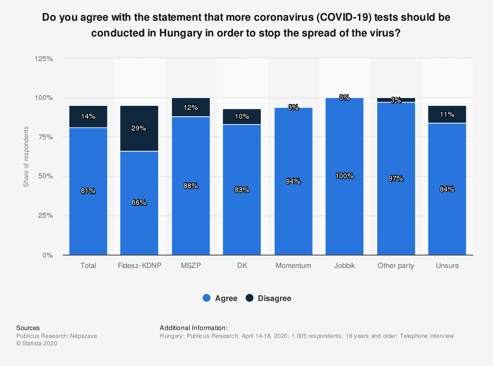 Statistic: Do you agree with the statement that more coronavirus (COVID-19) tests should be conducted in Hungary in order to stop the spread of the virus?   Statista
