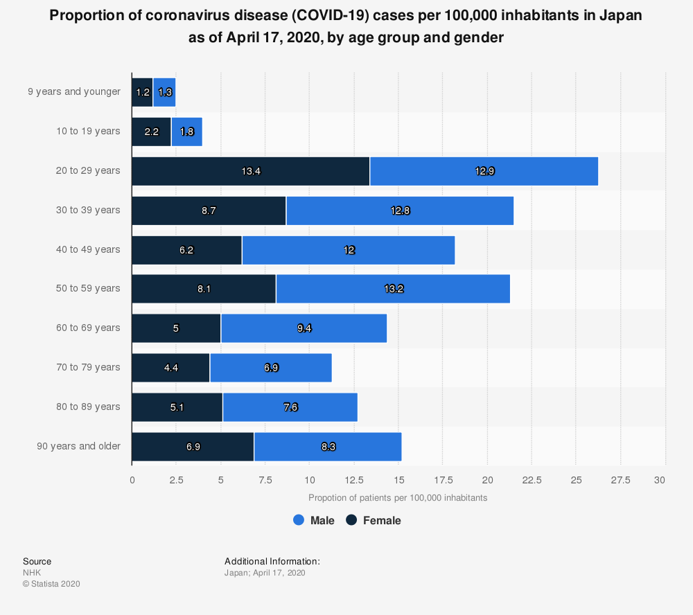Statistic: Proportion of coronavirus disease (COVID-19) cases per 100,000 inhabitants in Japan as of April 17, 2020, by age group and gender | Statista