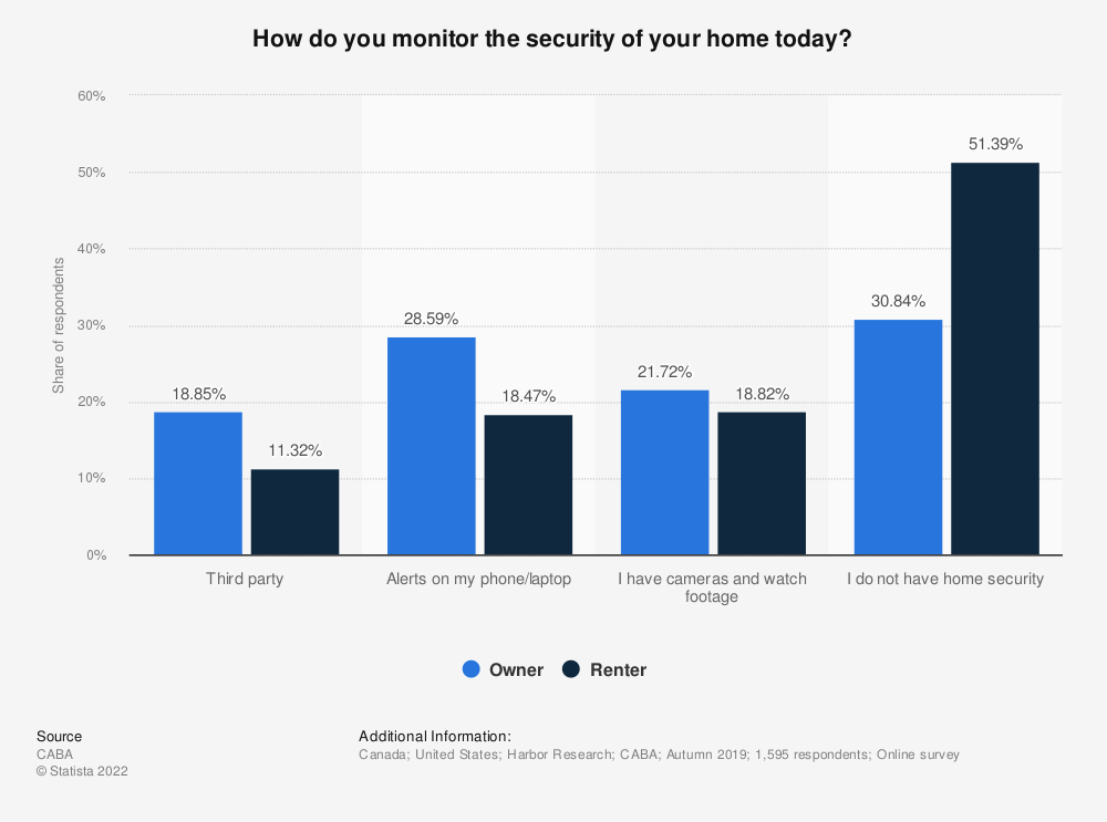 Statistic: How do you monitor the security of your home today? | Statista