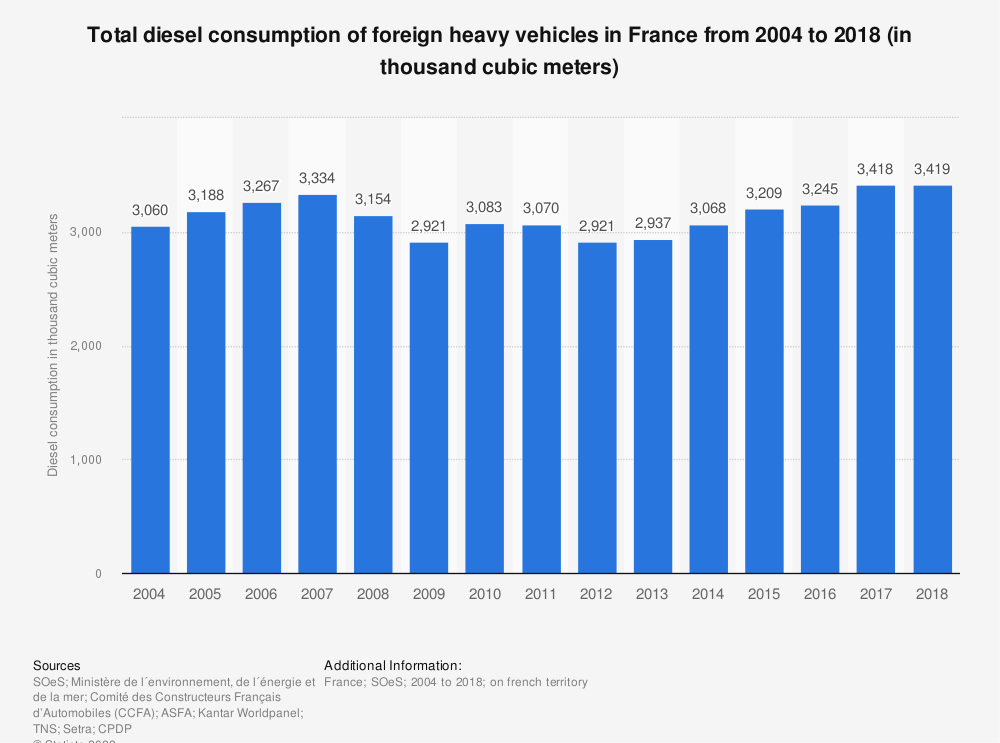 Statistic: Total diesel consumption of foreign heavy vehicles in France from 2004 to 2018 (in thousand cubic meters)   Statista