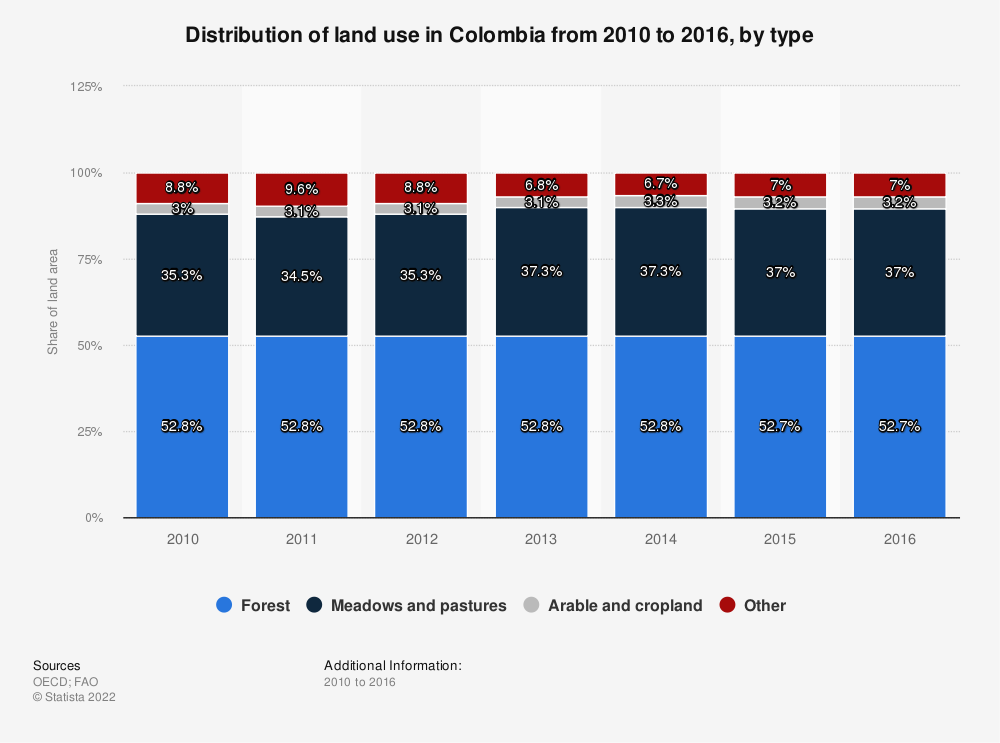 Statistic: Distribution of land use in Colombia from 2010 to 2016, by type   Statista