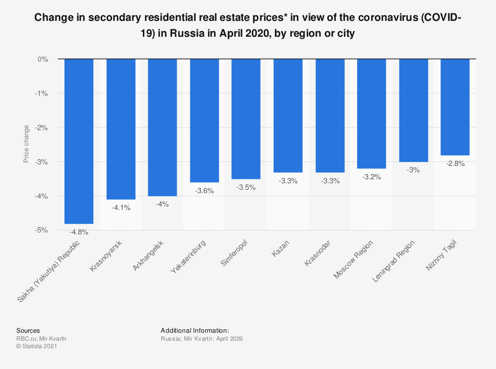 Statistic: Change in secondary residential real estate prices* in view of the coronavirus (COVID-19) in Russia in April 2020, by region or city   Statista