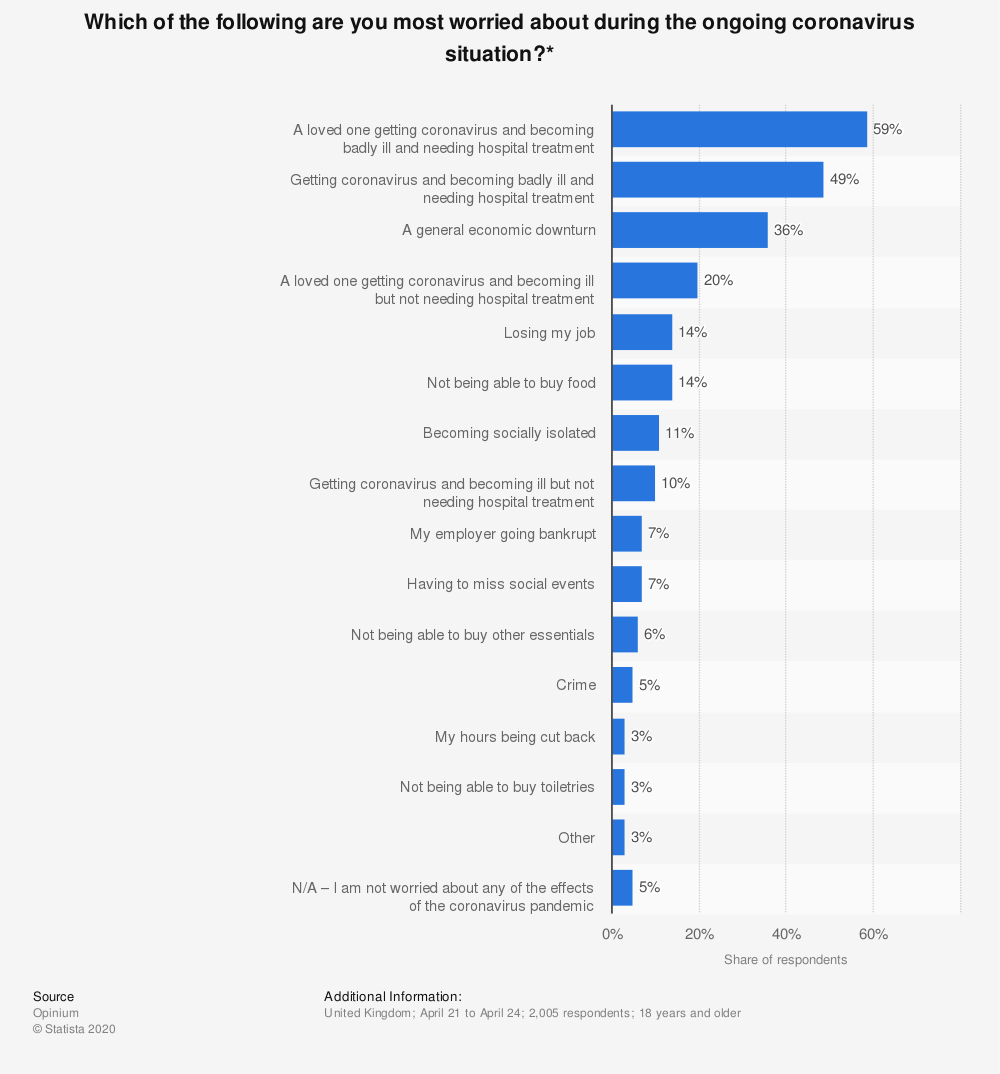 Statistic: Which of the following are you most worried about during the ongoing coronavirus situation?*   Statista