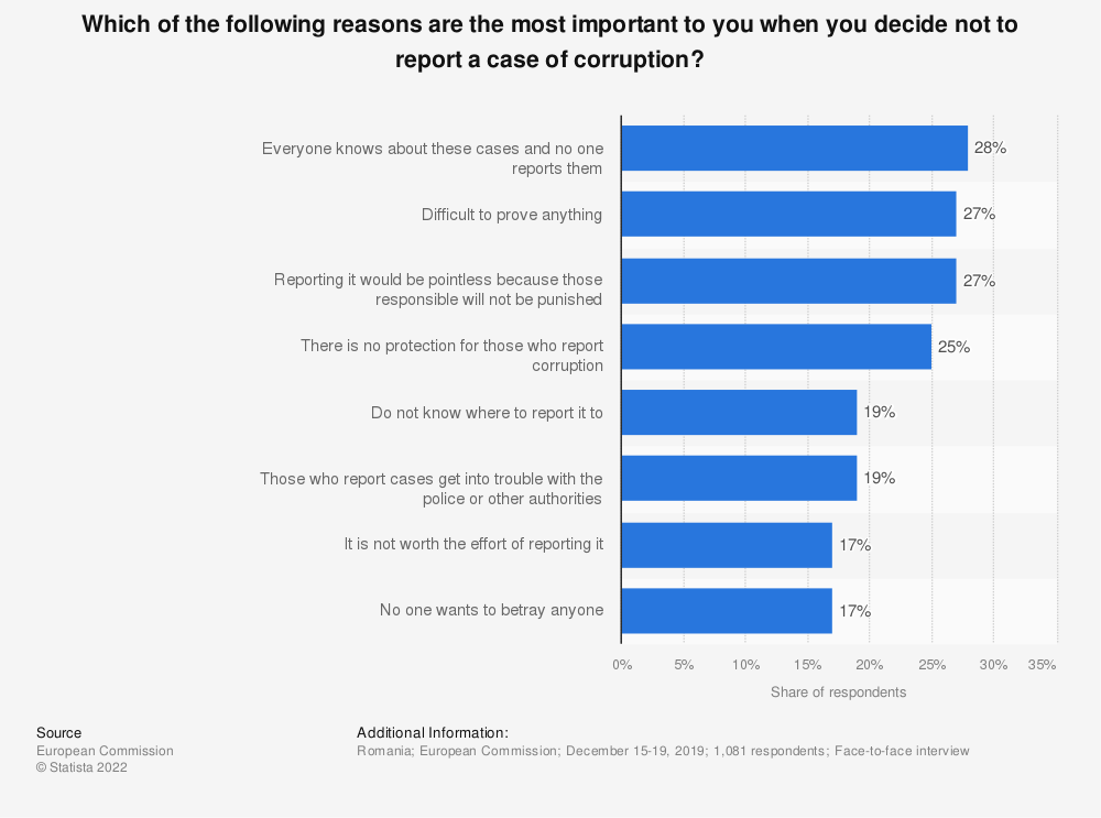Statistic: Which of the following reasons are the most important to you when you decide not to report a case of corruption? | Statista