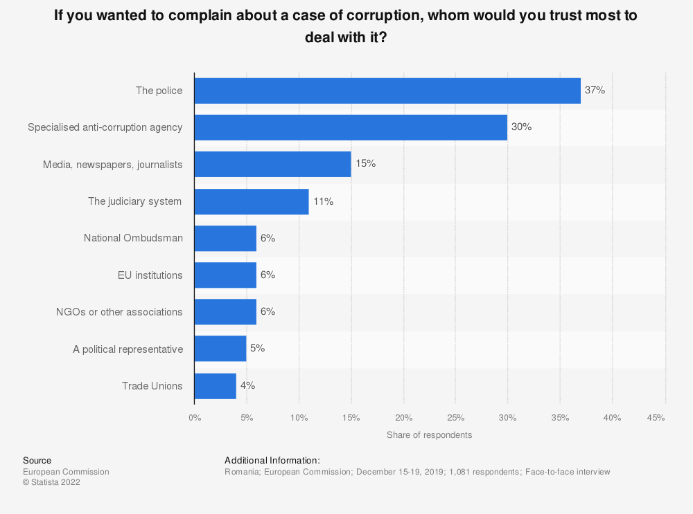 Statistic: If you wanted to complain about a case of corruption, whom would you trust most to deal with it? | Statista