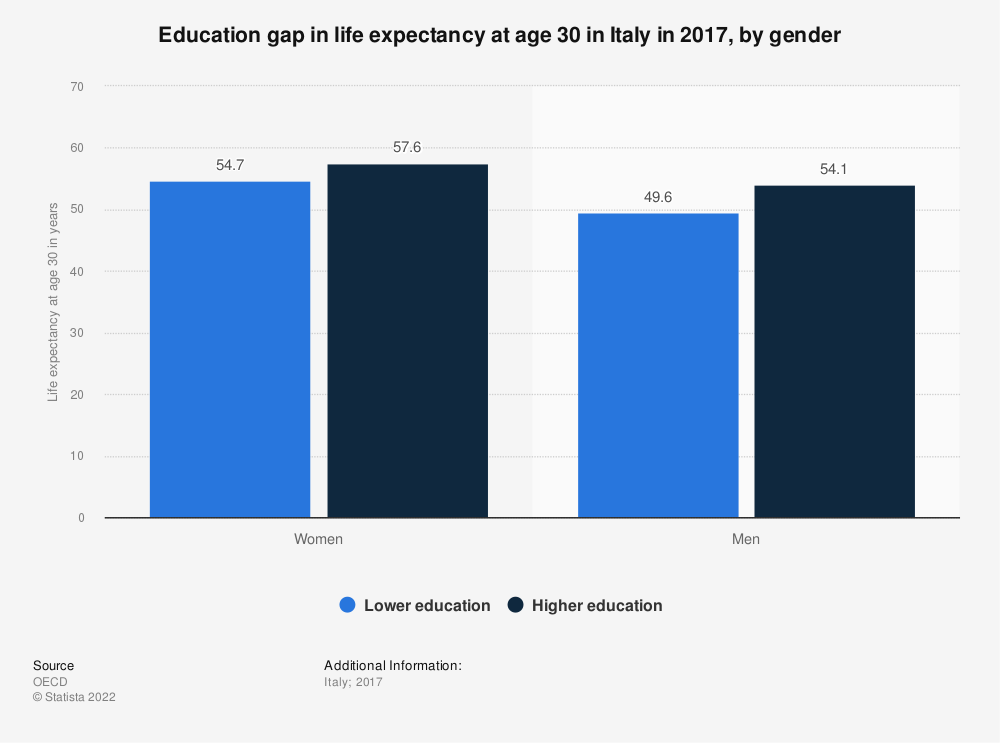Statistic: Education gap in life expectancy at age 30 in Italy in 2017, by gender | Statista