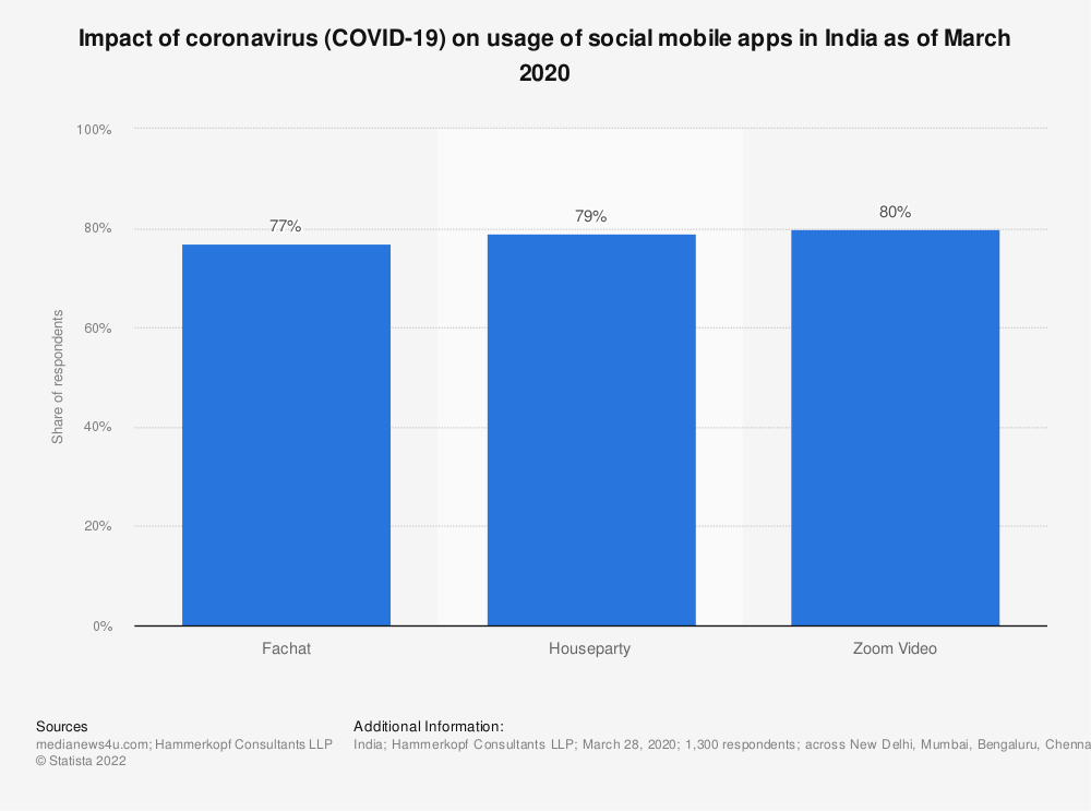 Statistic: Impact of coronavirus (COVID-19) on usage of social mobile apps in India as of March 2020 | Statista