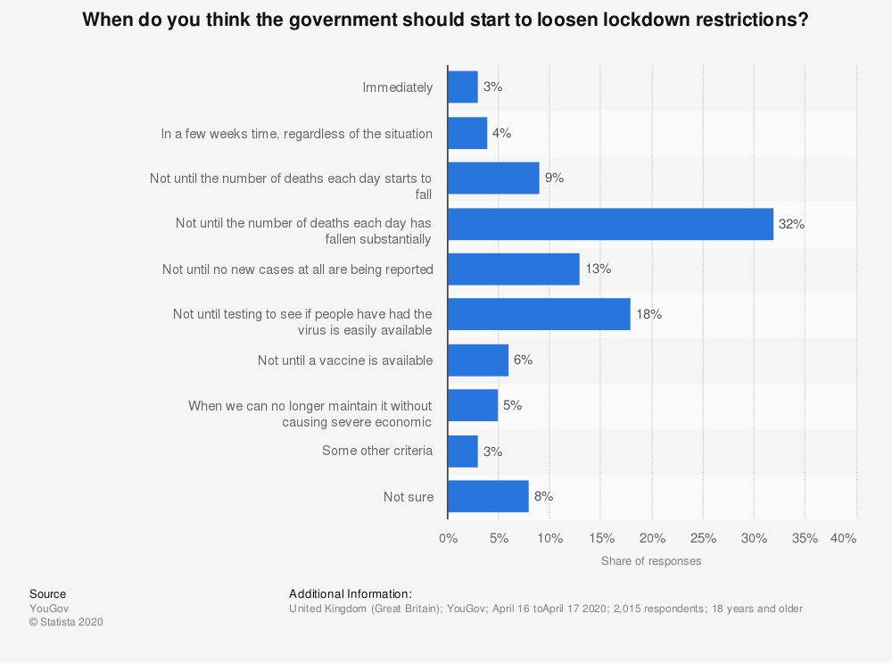 Statistic: When do you think the government should start to loosen lockdown restrictions?   Statista