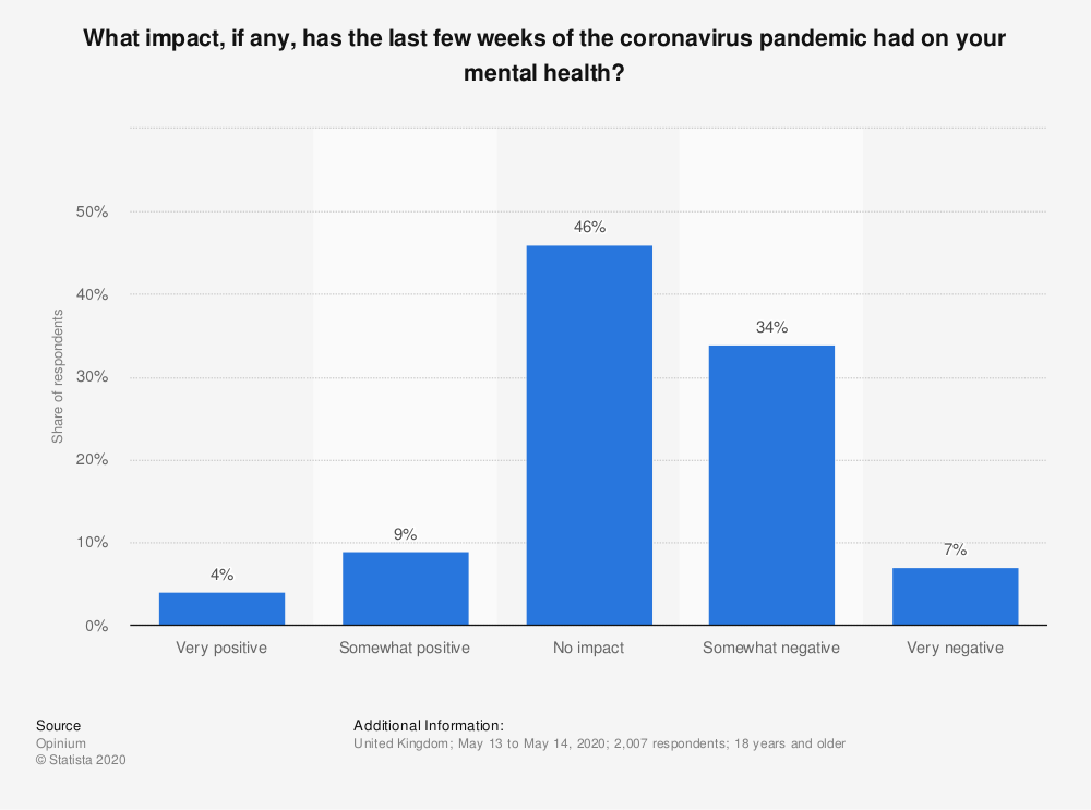 Statistic: What impact, if any, has the last few weeks of the coronavirus pandemic had on your mental health? | Statista