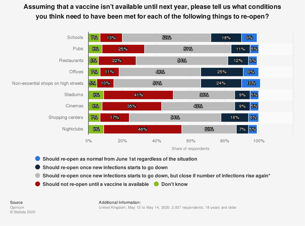 Statistic: Assuming that a vaccine isn't available until next year, please tell us what conditions you think need to have been met for each of the following things to re-open?   Statista