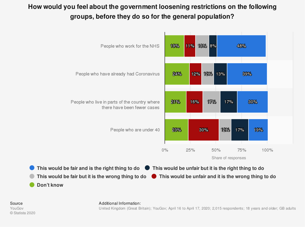Statistic: How would you feel about the government loosening restrictions on the following groups, before they do so for the general population? | Statista