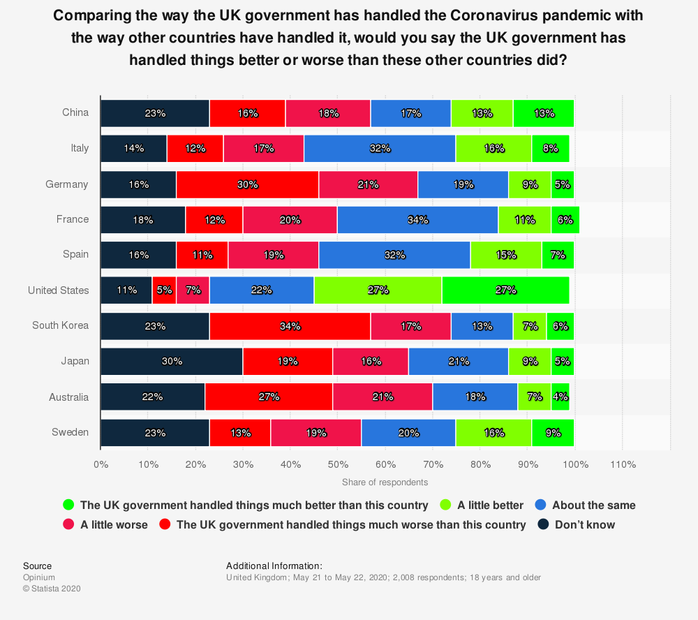 Statistic: Comparing the way the UK government has handled the Coronavirus pandemic with the way other countries have handled it, would you say the UK government has handled things better or worse than these other countries did? | Statista