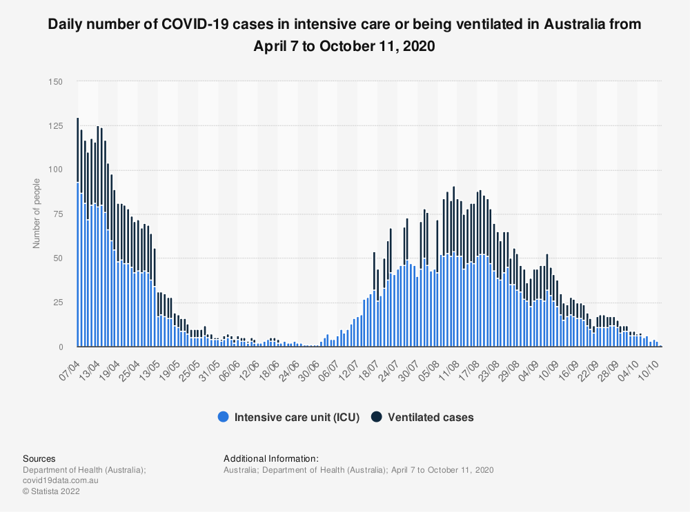 Statistic: Daily number of COVID-19 cases in intensive care or being ventilated in Australia from April 7 to 30, 2020 | Statista