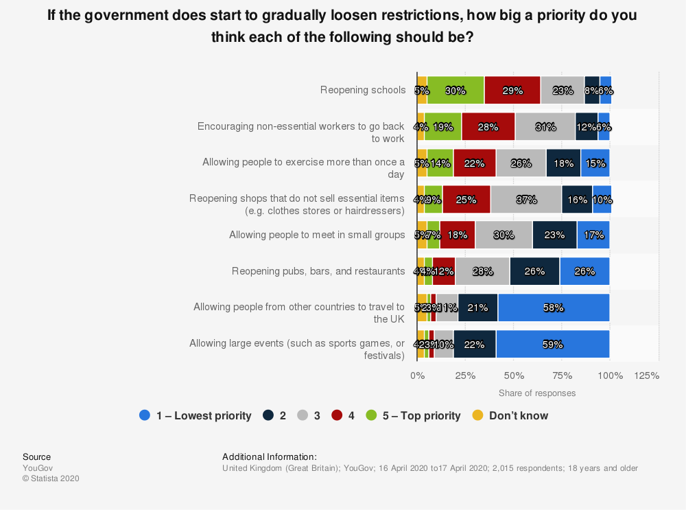 Statistic: If the government does start to gradually loosen restrictions, how big a priority do you think each of the following should be?  | Statista