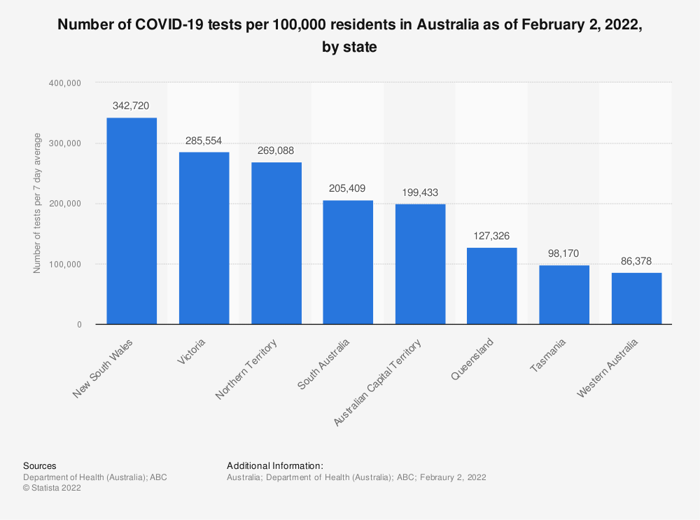 Statistic: Number of COVID-19 tests per 7 day average of residents in Australia as of May 31, 2021, by state   Statista
