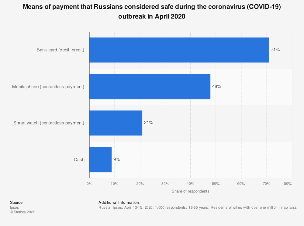 Statistic: Means of payment that Russians considered safe during the coronavirus (COVID-19) outbreak in April 2020 | Statista