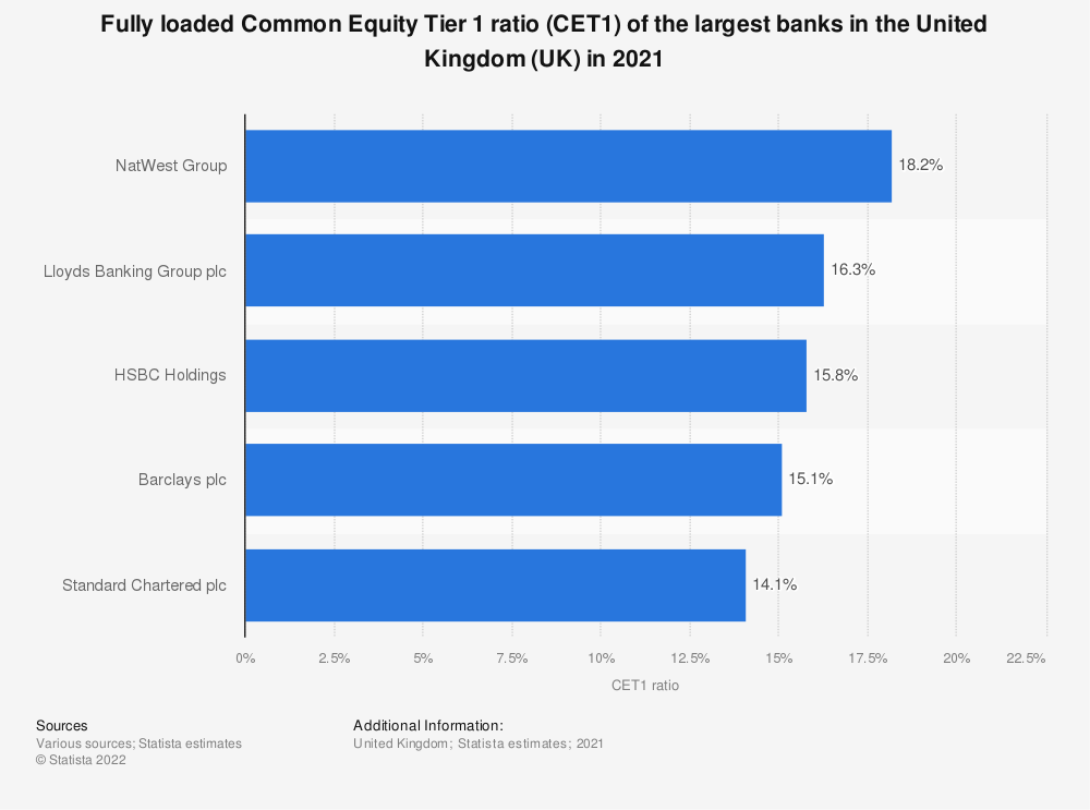 Statistic: Fully loaded Common Equity Tier 1 ratio (CET1) of the largest banks in the United Kingdom (UK) as of the 4th quarter 2019 | Statista