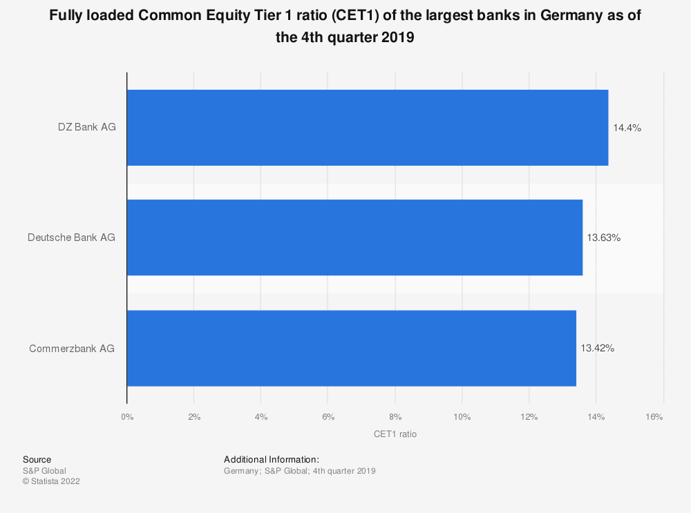 Statistic: Fully loaded Common Equity Tier 1 ratio (CET1) of the largest banks in Germany as of the 4th quarter 2019 | Statista