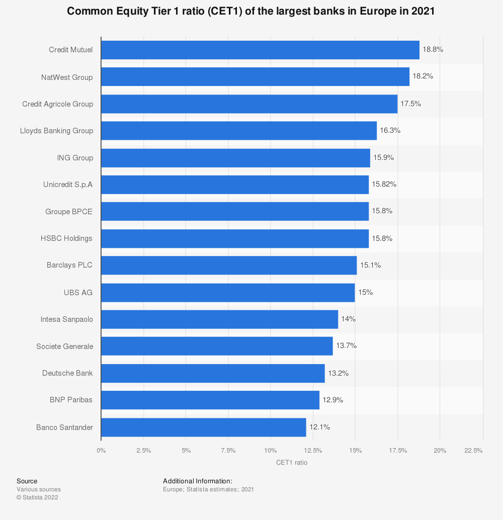 Statistic: Leading banks in Europe for fully loaded Common Equity Tier 1 ratio (CET1) as of the 4th quarter 2019 | Statista