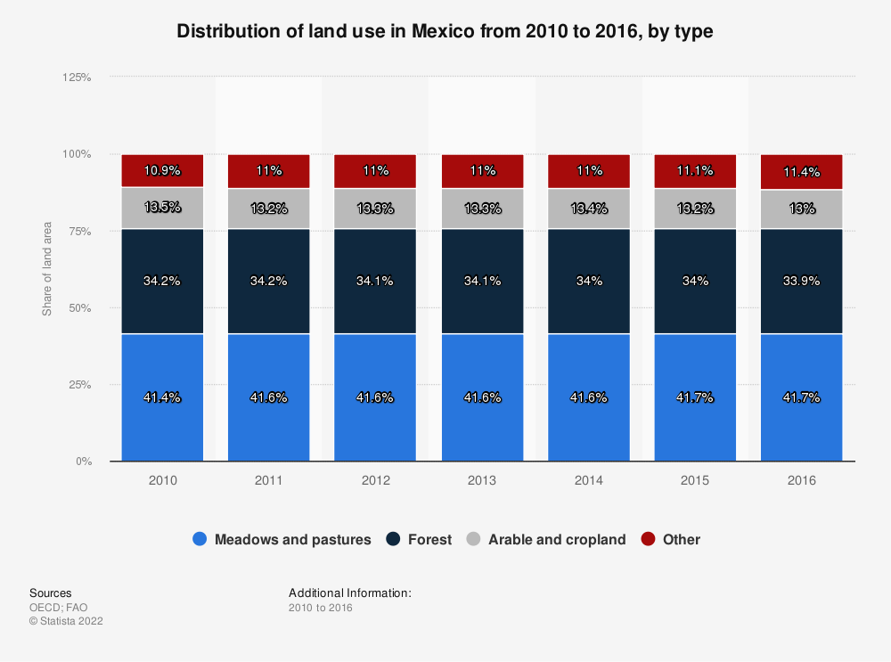 Statistic: Distribution of land use in Mexico from 2010 to 2016, by type | Statista