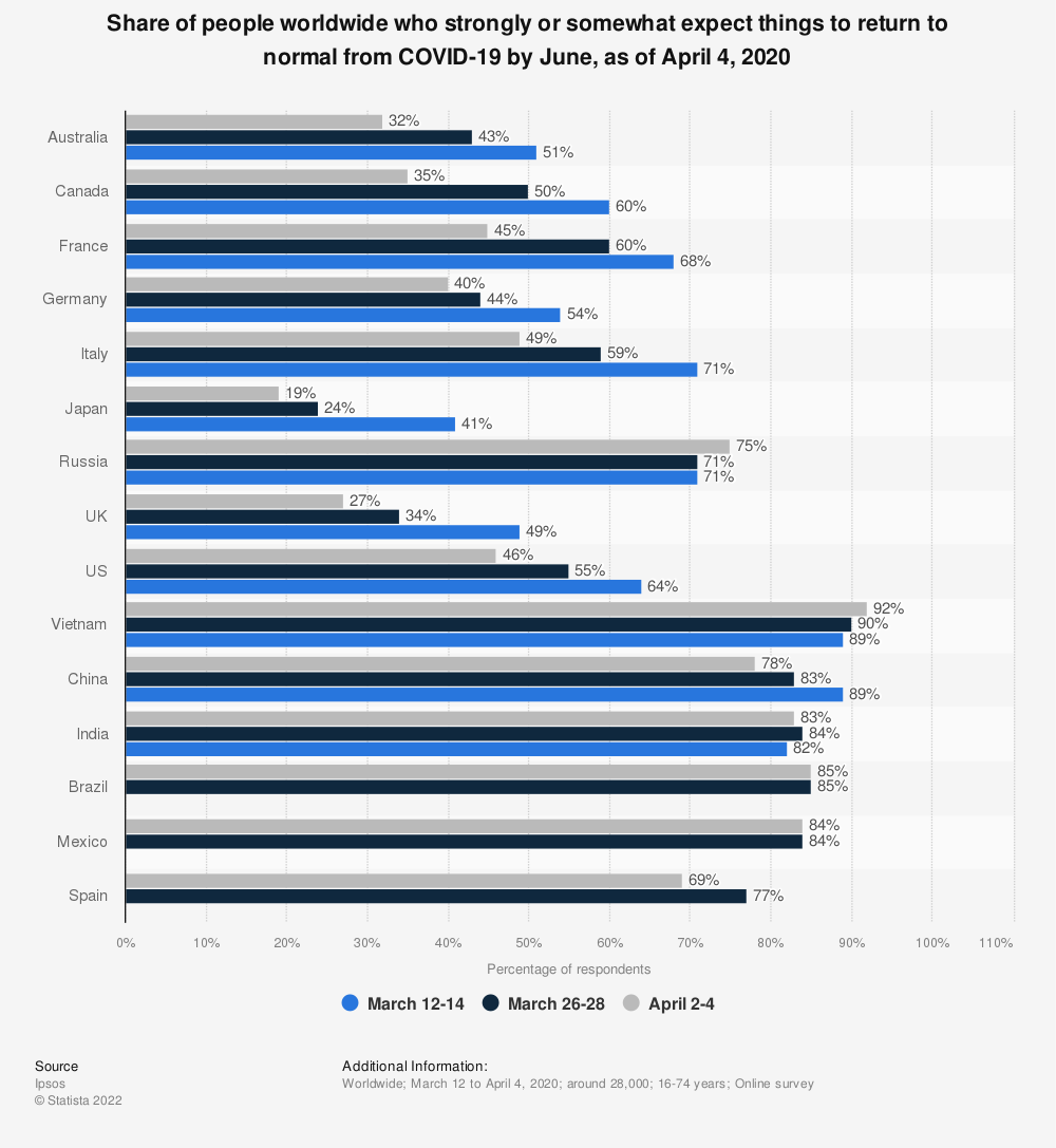 Statistic: Share of people worldwide who strongly or somewhat expect things to return to normal from COVID-19 by June, as of April 4, 2020 | Statista
