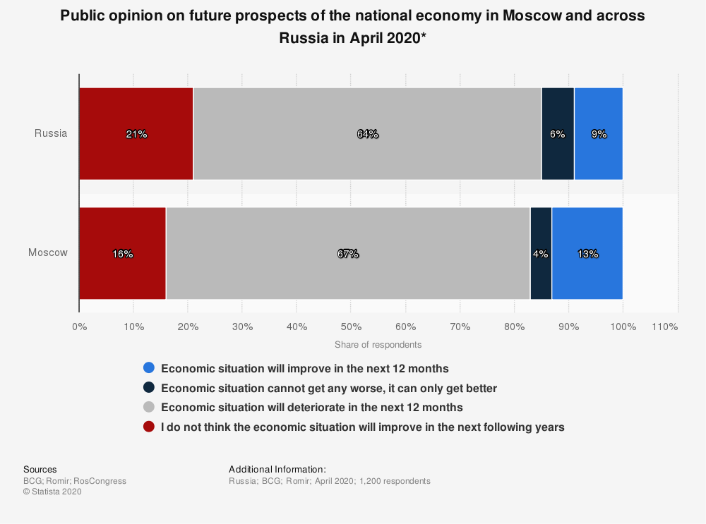 Statistic: Public opinion on future prospects of the national economy in Moscow and across Russia in April 2020* | Statista
