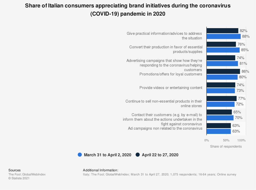 Statistic: Share of Italian consumers appreciating brand initiatives during the coronavirus (COVID-19) pandemic in 2020 | Statista