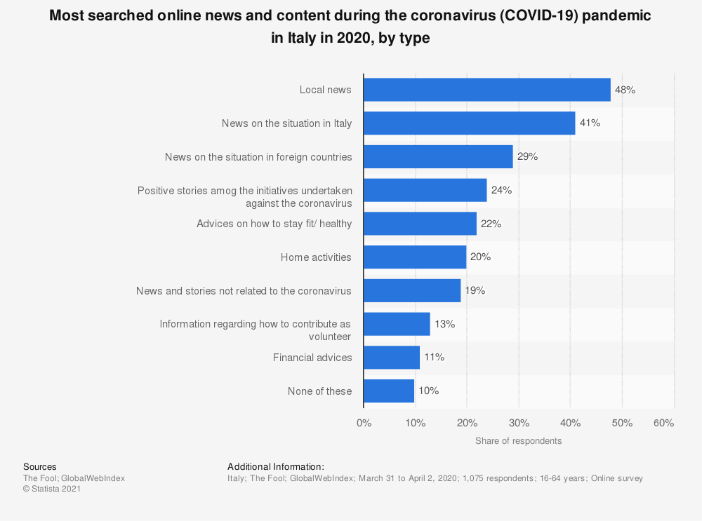 Statistic: Most searched online news and content during the coronavirus (COVID-19) pandemic in Italy in 2020, by type | Statista