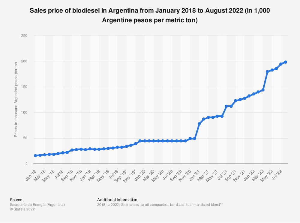 Statistic: Sale price of biodiesel in Argentina from January 2018 to December 2019 (in 1,000 Argentine pesos per metric ton) | Statista