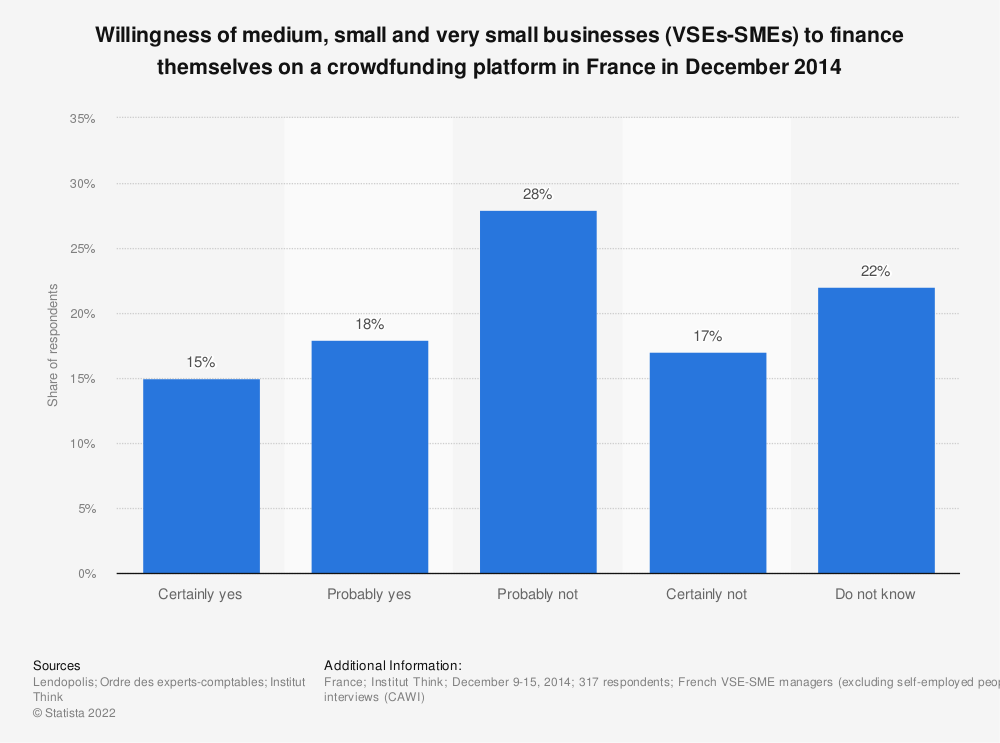 Statistic: Willingness of medium, small and very small businesses (VSEs-SMEs) to finance themselves on a crowdfunding platform in France in December 2014 | Statista
