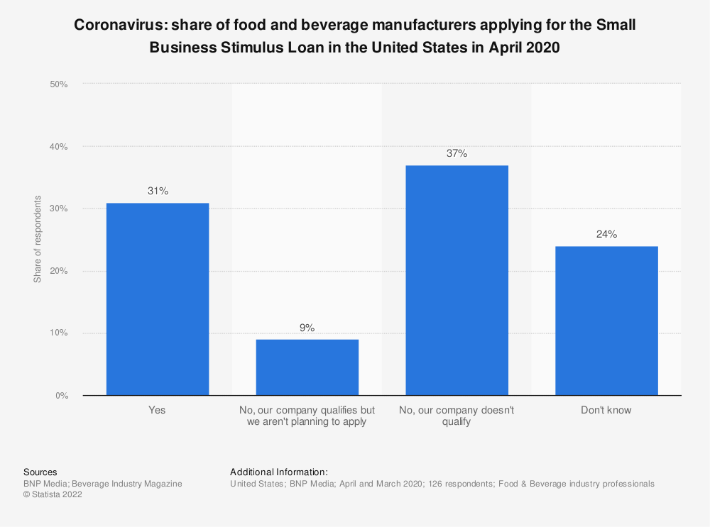 Statistic: Coronavirus: share of food and beverage manufacturers applying for the Small Business Stimulus Loan in the United States in April 2020 | Statista